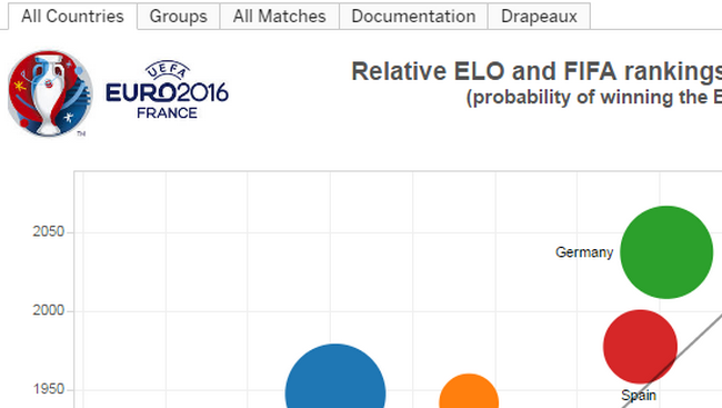 La visualisation de données mise à l'honneur avec l'Euro 2016 12