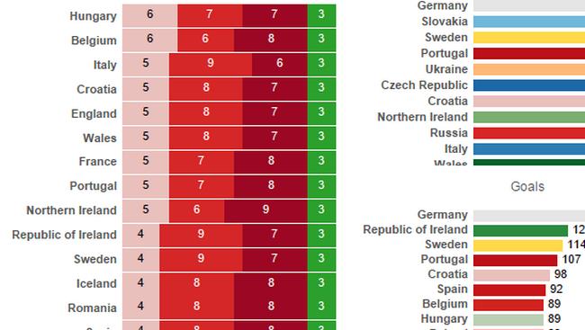 La visualisation de données mise à l'honneur avec l'Euro 2016 13