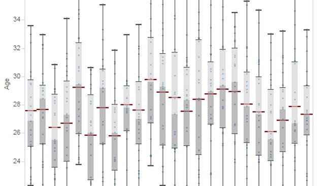 La visualisation de données mise à l'honneur avec l'Euro 2016 14