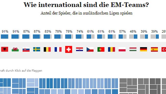 La visualisation de données mise à l'honneur avec l'Euro 2016 5