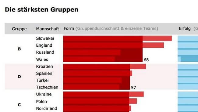 La visualisation de données mise à l'honneur avec l'Euro 2016 6