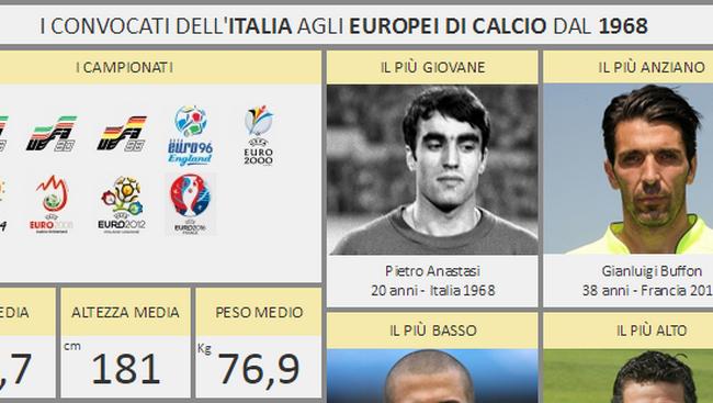 La visualisation de données mise à l'honneur avec l'Euro 2016 8
