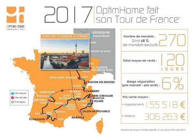 Tour De France Le Reseau Immobilier Optimhome Fait Son Tour De