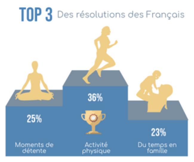 le sport est LA priorité des Français 1