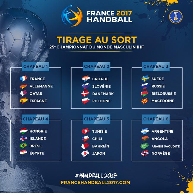 Le tirage au sort du Championnat du Monde masculin de Handball 2017, c'est jeudi