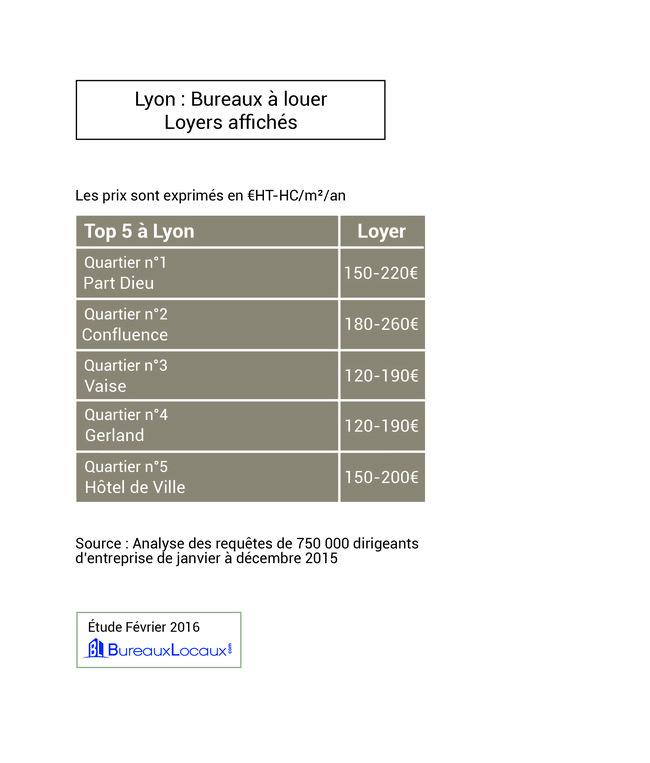 Loyer Lyon