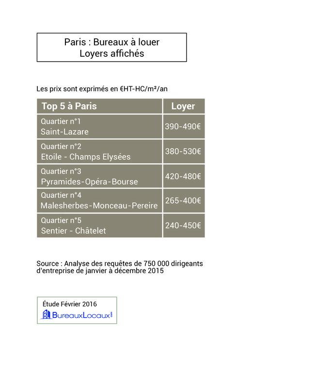 Loyer Paris