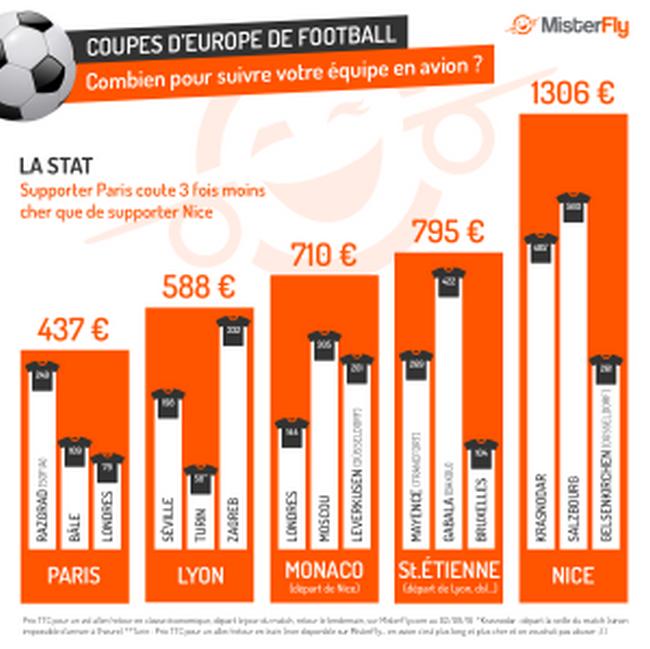 Supporter le PSG coûte 3 fois moins cher que supporter l'OGC Nice !